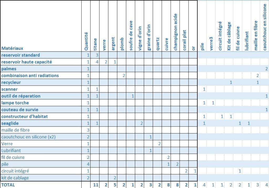 liste-matériaux-subnautica