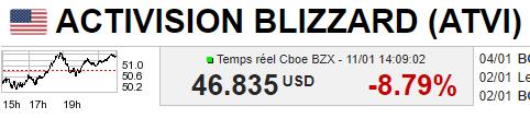 Activision-Blizzard-bourse