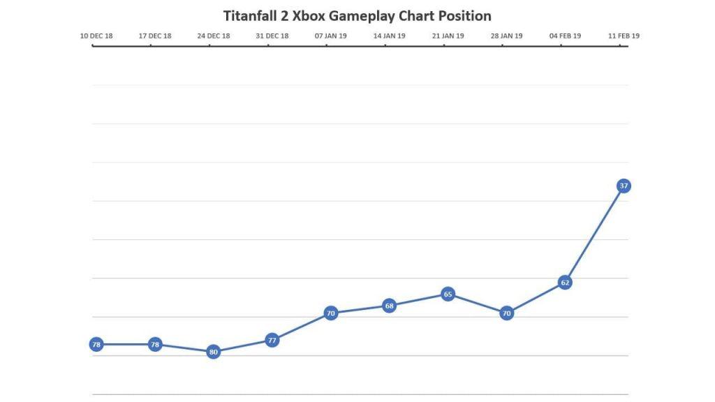Titanfall2-charts