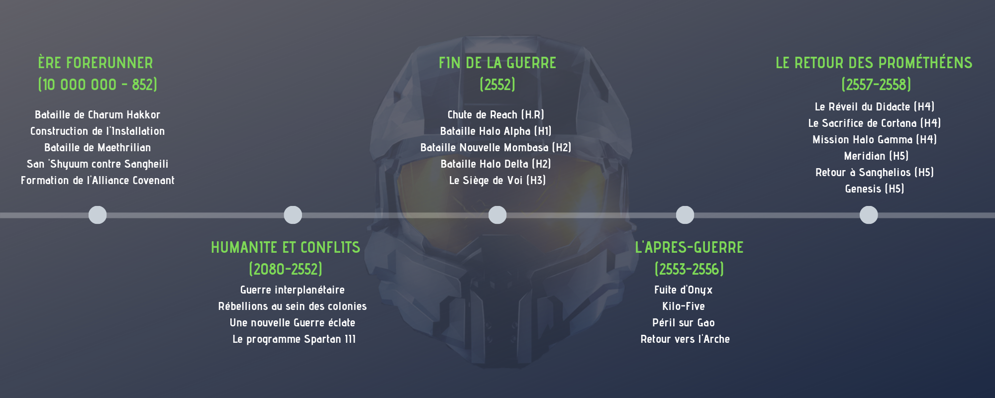 Frise Chronologique de la Saga Halo