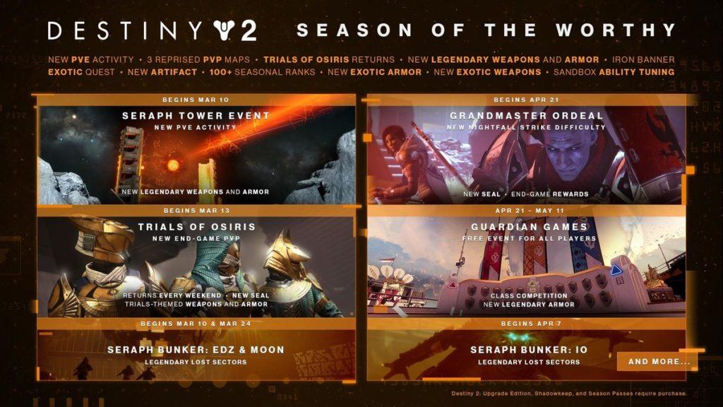 Destiny2-worthy-roadmap