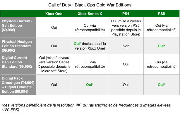 Récapitulatif Call of Duty Black Ops Cold War